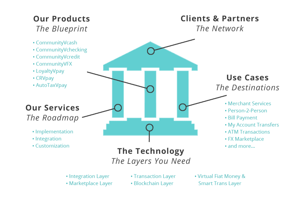 Bank infographic The Ecosystem.png