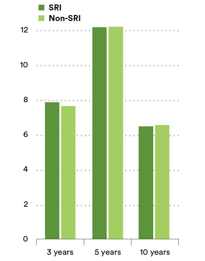 SRI comparison chart.png
