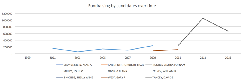 It's noteworthy that Yancey's massive upswing in fundraising took place in 2011 -- the year after Citizens United became law.Visualization excludes 2017 election data.