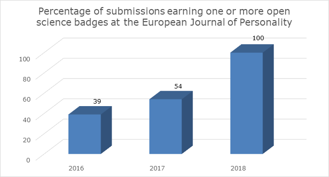 Note. 23, 34, and 5 published articles were submitted to the European Journal of Personality in 2016, 2017, and 2018, respectively.