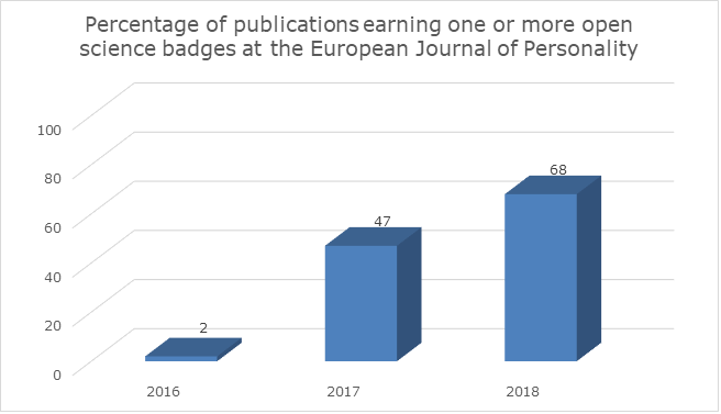 Note. 42, 30, and 31 articles were published in the European Journal of Personality in 2016, 2017, and 2018, respectively.