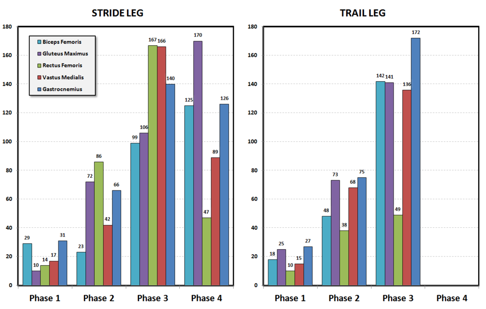 Leg EMG during baseball throwing