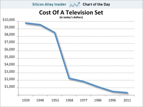 http://www.businessinsider.com/chart-of-the-day-the-incredibly-shrinking-price-of-tvs-2011-12