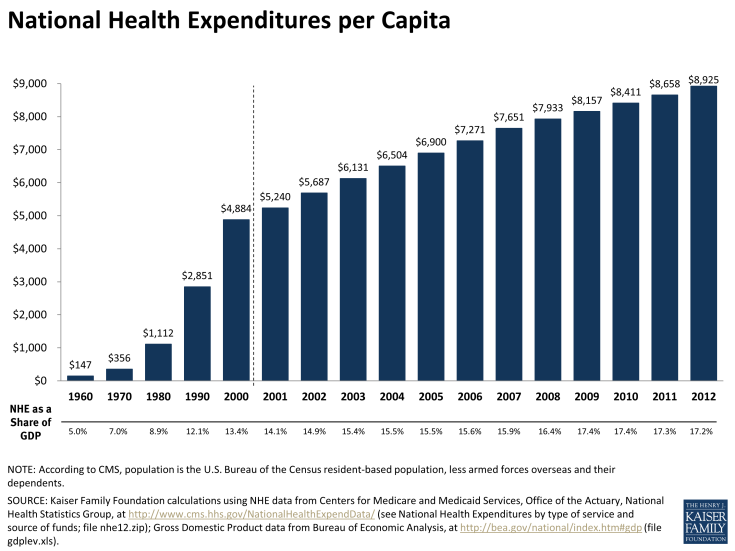 http://www.kff.org/health-costs/slide/national-health-expenditures-per-capita/