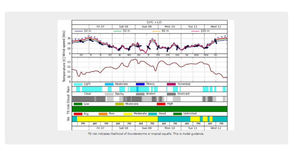 Pronóstico específico para el centro de operaciones: velocidad del viento a distintas alturas