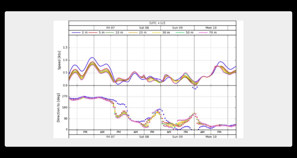 Pronóstico específico para el centro de operaciones: velocidad y dirección de la corriente