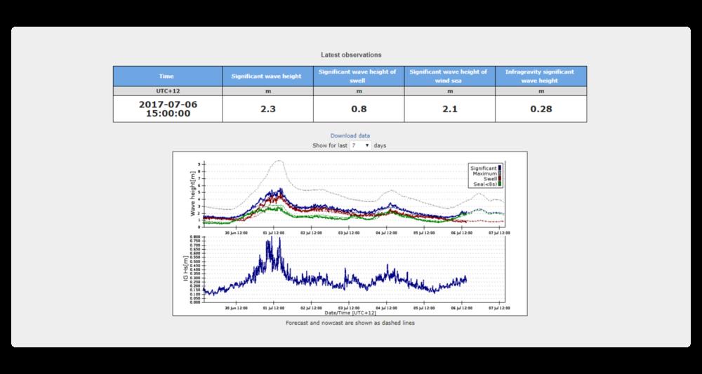 Pronóstico específico para el centro de operaciones: comparación con las observaciones instrumentales