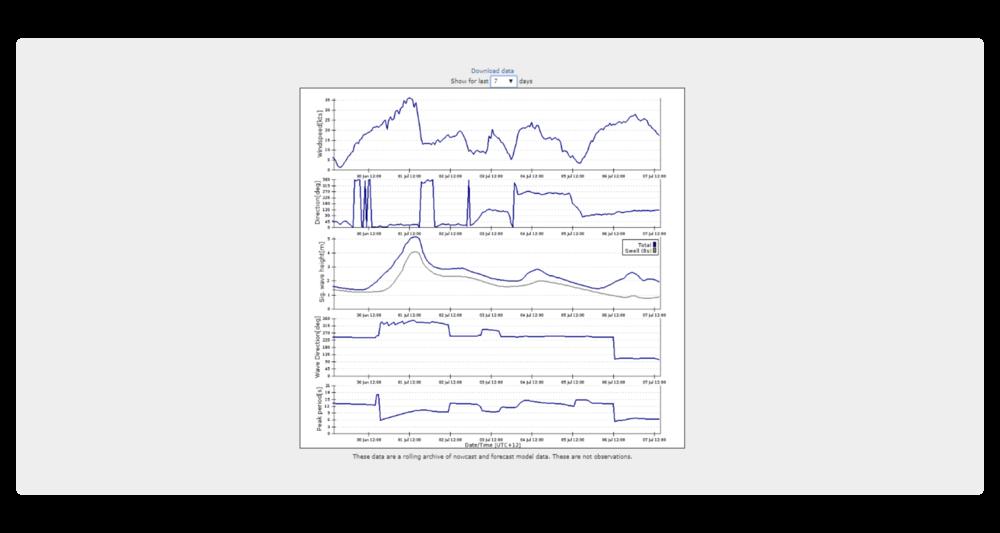 Pronóstico específico para el centro de operaciones: historial descargable de pronósticos a muy corto plazo