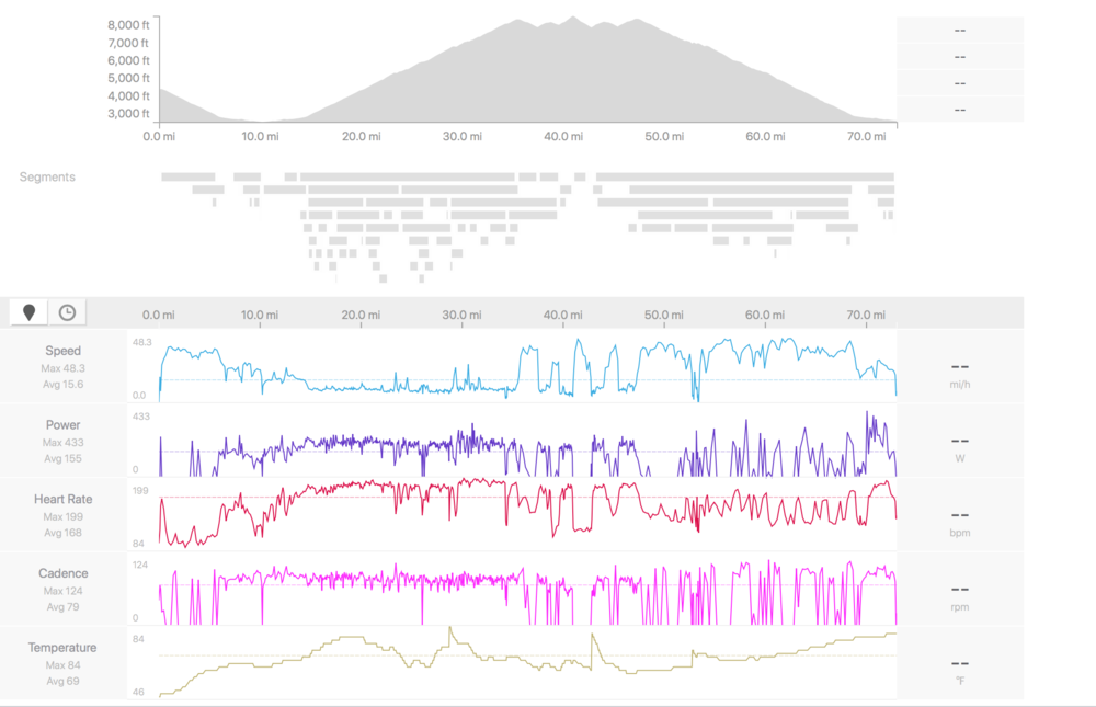 Strava graphs Mt Lemmon