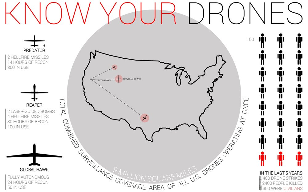 Know Your Drones Infographic