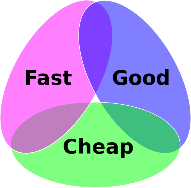 """IMAGE: The project triangle suggests a """"pick any two"""" option. (Source: Wikipedia)"""