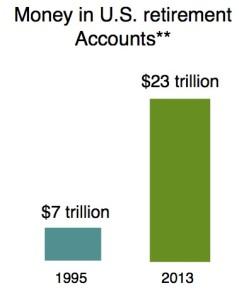 retirement account savings