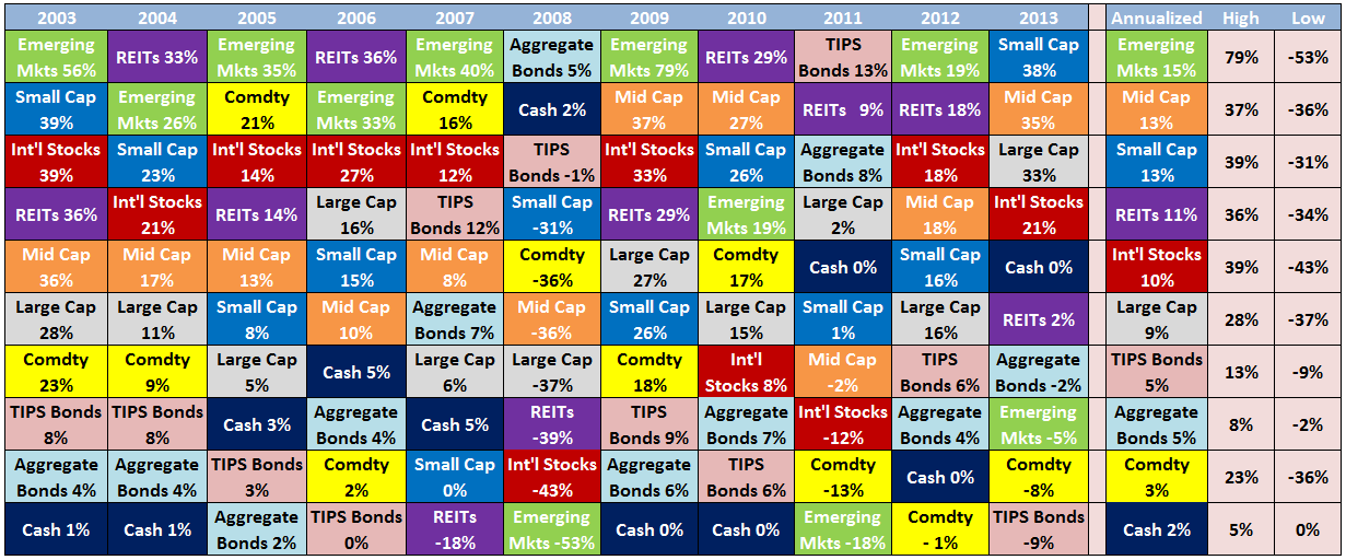 asset allocation quilt wealth of common sense