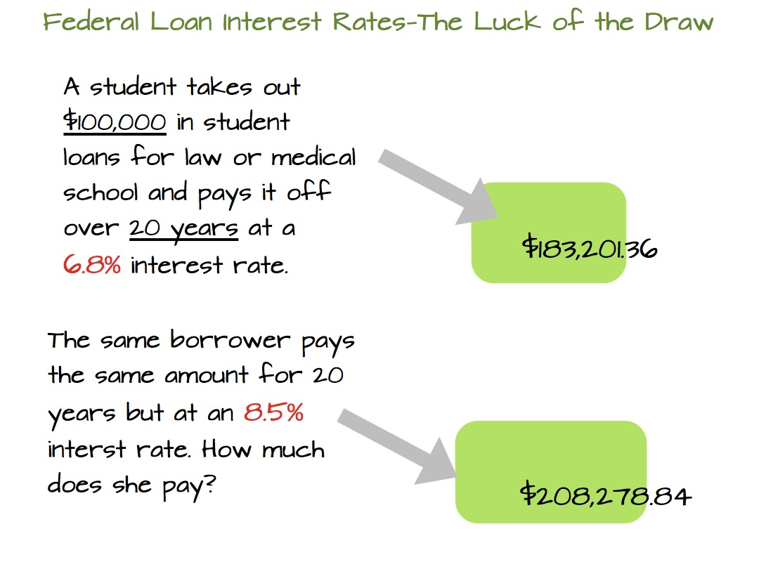 Interest Rate Luck