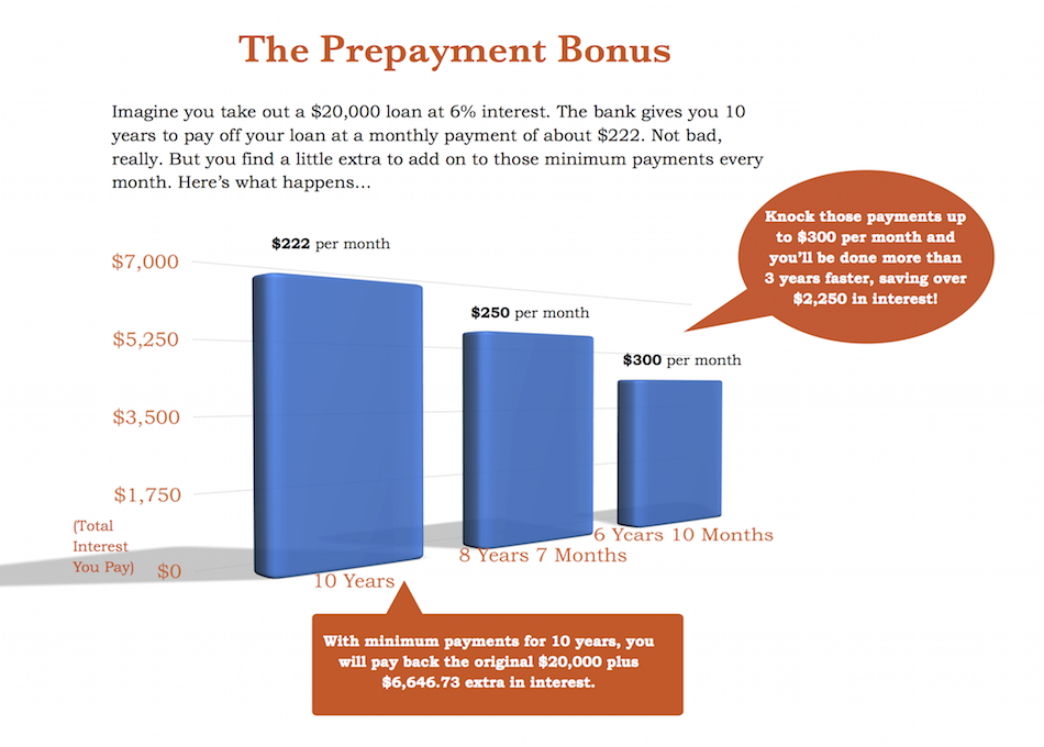 Loan Prepayment Chart