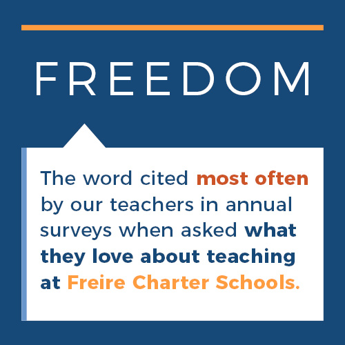 FREEDOM: The word cited most often by our teachers in annual surveys when asked what they love about teaching at Freire Charter Schools.