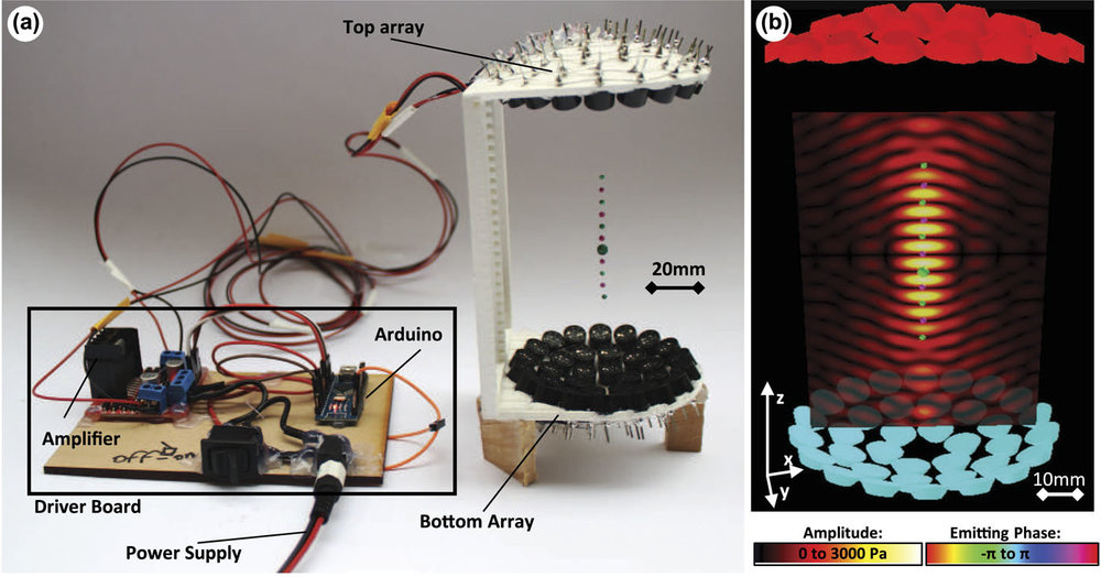 The TinyLev system is composed of the driver board and the single-axis levitator with 72 transducers (arranged as two surfaces, each containing 36 transducers); expanded polystyrene (EPS) particles are trapped at its nodes. Image credit: Marzo  et al , doi: 10.1063/1.4989995.