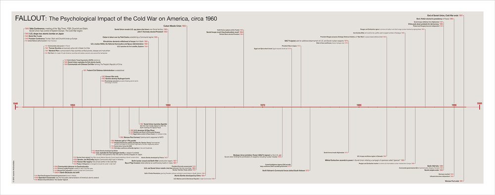 Artist's Timeline of the Cold War.  Click to download.