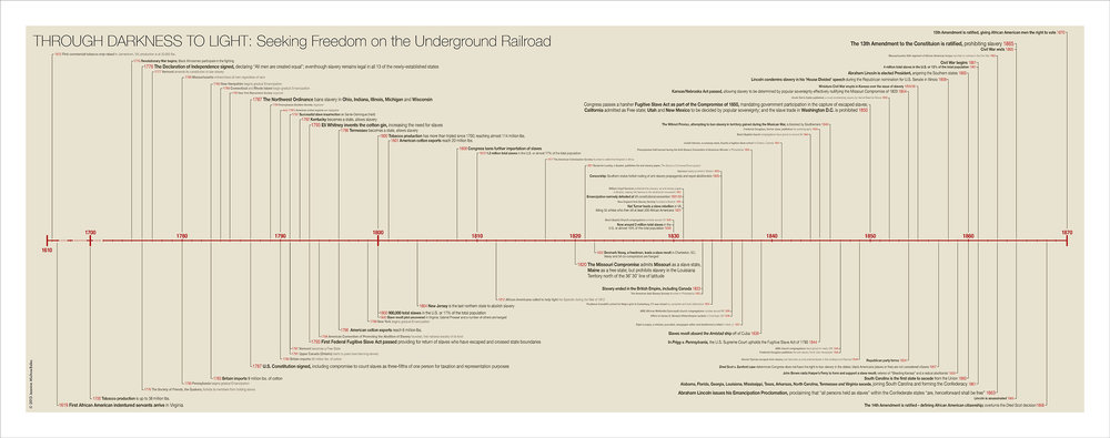 Artist's Timeline of slavery in the United States. Click here to download a copy.