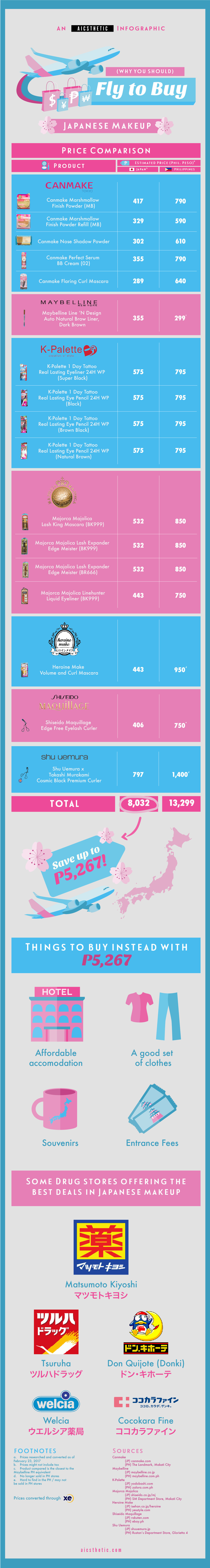 Japan 2016 Beauty Haul - Infographic canmake heroine make majolica majorca shu uemura shiseido kpalette k palette k-palette eyebrow eyeshadow bb cream powder mascara eyelash curler