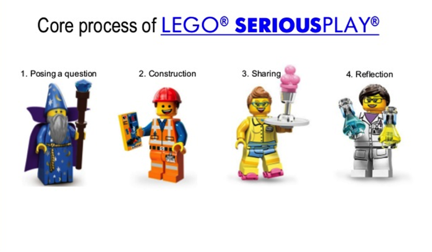 LEGO® SERIOUS PLAY® - The LEGO® SERIOUS PLAY® methodology is an innovative process designed to enhance innovation and business performance. Based on research which shows that this kind of hands-on, minds-on learning produces a deeper, more meaningful understanding of the world and its possibilities, the LEGO® SERIOUS PLAY® methodology deepens the reflection process and supports an effective dialogue – for everyone in the organization.The LEGO® SERIOUS PLAY® methodology is an innovative, experimental process designed to enhance innovation and business performance.LegoSeriousPlay