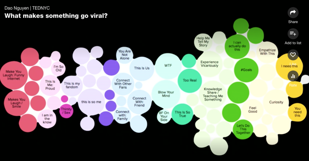 A data map of where different audiences were and why they grouped together.