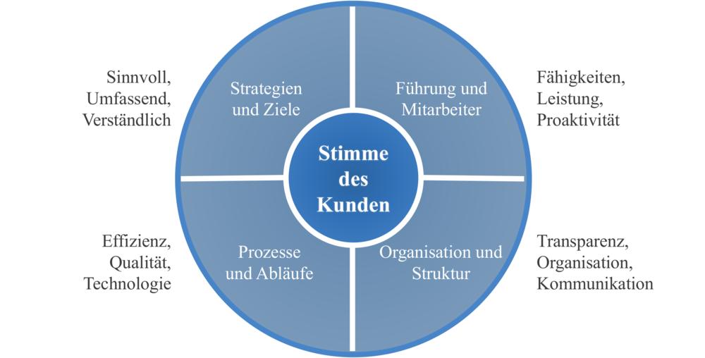Unabhängig davon in welchem Kontext die Beratung stattfindet, wir betrachten Ihre Organisation immer durch diese umfassenden 5 Dimensionen