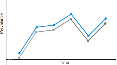 Figure 5: Trending the prevalence of a threat (blue) with its corresponding user awareness training (gray).
