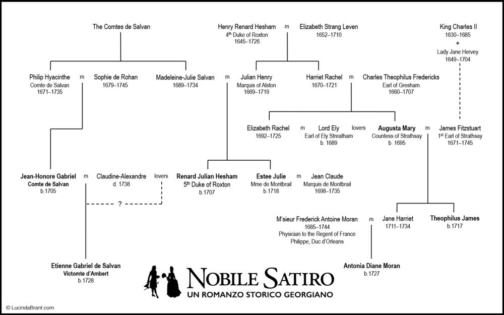 nobile-satiro-albero-genealogico.png