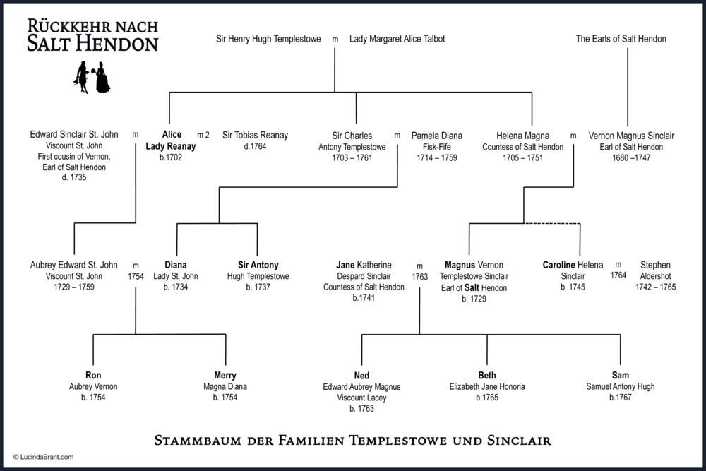 stammbaum-der-familien-templestowe-und-sinclair.png