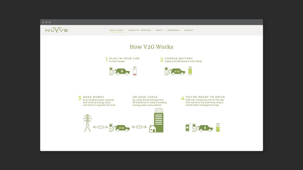 NUVVE_portfolio_How-it-Works.png