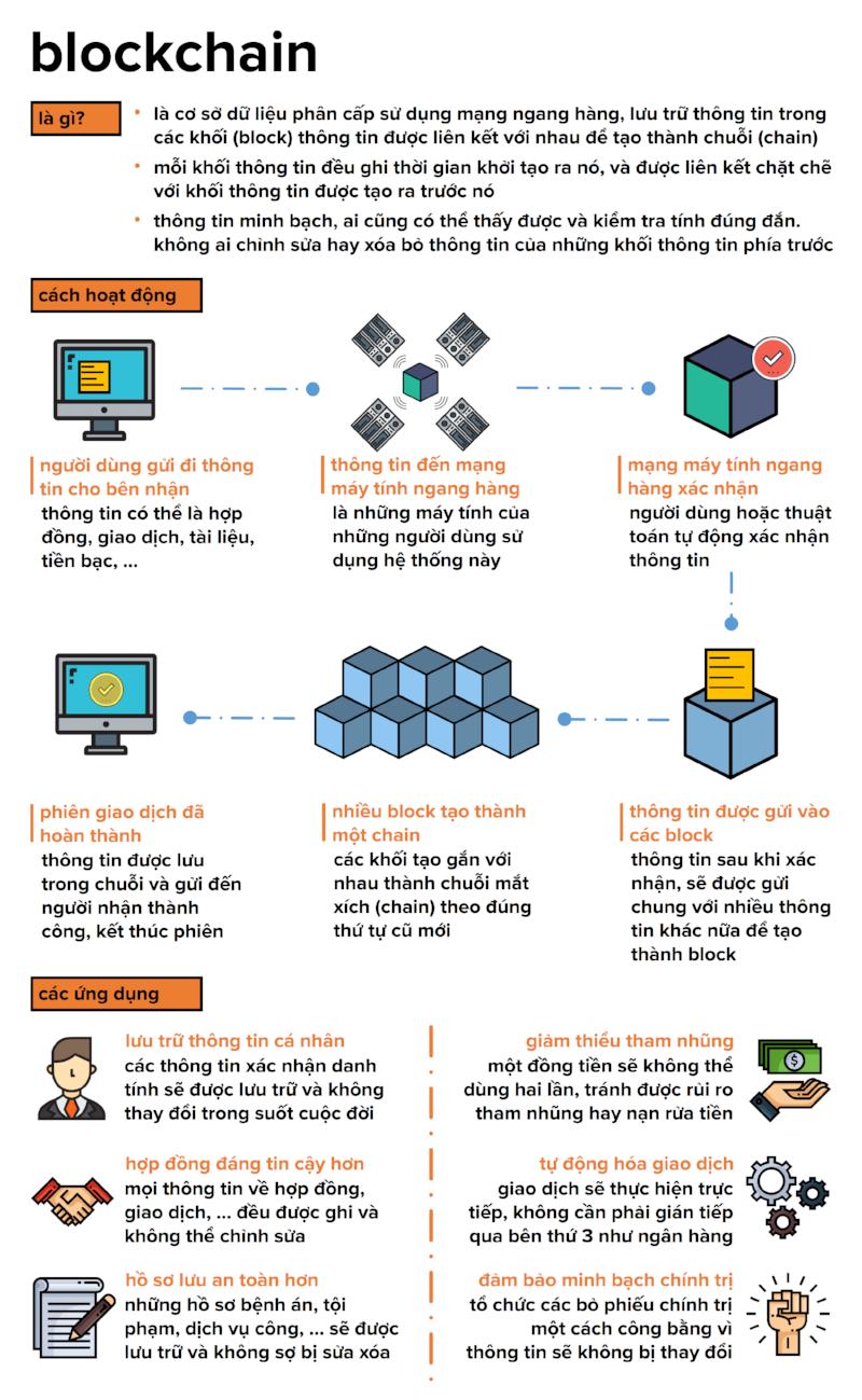 khai niem blockchain