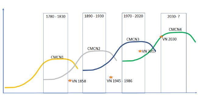 """Biểu đồ 1: Việt Nam đã bỏ lỡ các cuộc cách mạng công nghiệp trước đây. Tại năm 2017, Việt Nam mới ở giai đoạn tăng trưởng của cách mạng công nghiệp lần thứ ba, trong khi thế giới đang chuyển sang công nghiệp lần thứ tư. Thách thức đặt ra là làm sao chuyển đổi kịp để tăng năng lực đáp ứng cách mạng công nghiệp lần thứ tư, đồng thời vừa phải là """"người tiêu dùng"""" thông minh trong cách mạng công nghiệp lần ba. Nguồn: Nguyễn Thế Trung."""
