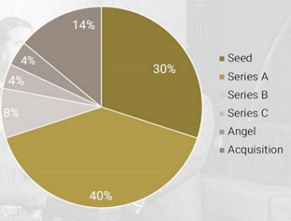 Phần lớn startup của Việt Nam vẫn đang ở giai đoạn hạt giống và Series A