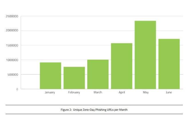 Từ đầu năm 2017, các trang giả mạo mới xuất hiện với tần xuất ngày càng nhiều (Nguồn:Webroot)