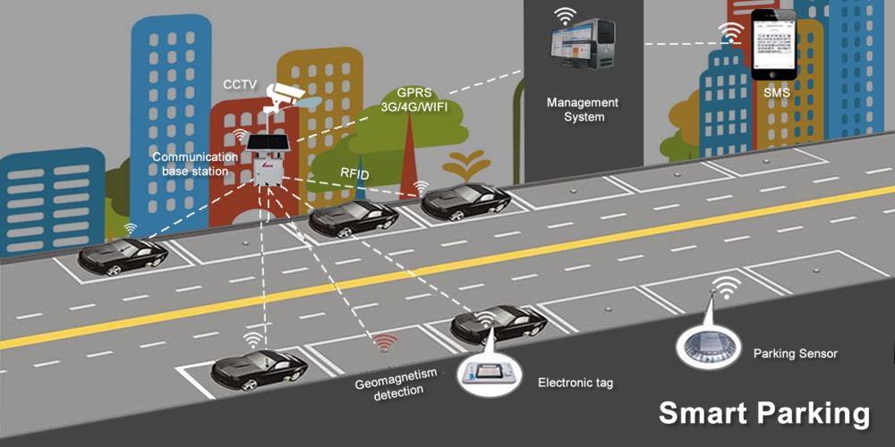- Dùng cảm biến để xác định số xe trong bãi, liên kết các bãi xe trong khu vực để điều phối bãi đỗ, giao thông cũng như hỗ trợ lái xe.