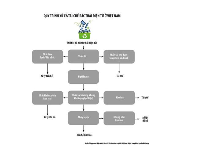 Quy trình xử lý/tái chế rác thải điện tử ở Việt Nam. Nguồn: Tổng quan về xử lý rác thải điện tử ở Việt Nam của tác giả Hà Vĩnh Hưng, Huỳnh Trung Hải và Nguyễn Đức Quảng
