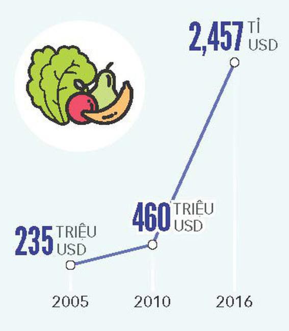 Tốc độ tăng trưởng xuất khẩu quả - rau - hoa qua các năm - Đồ họa: TẤN ĐẠT