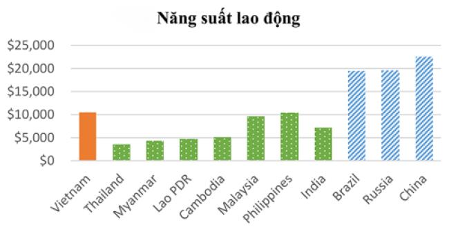 Hình 1: So sánh năng suất lao động của các doanh nghiệp Việt Nam với khu vực và các nước BRIC.