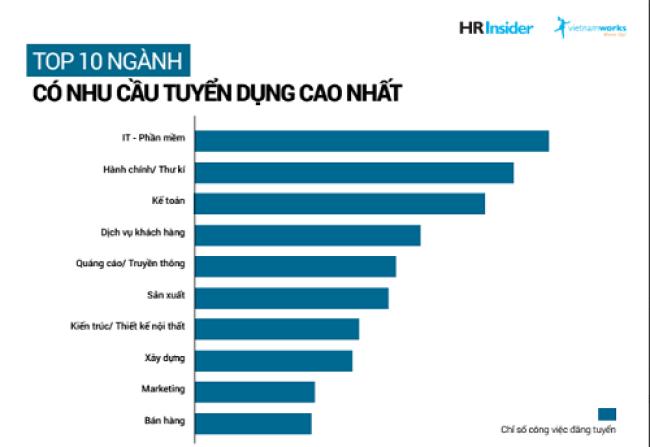 """Công bố của Vietnamworks cũng cho thấy cơn """"khát"""" nhân lực CNTT - An toàn thông tin"""