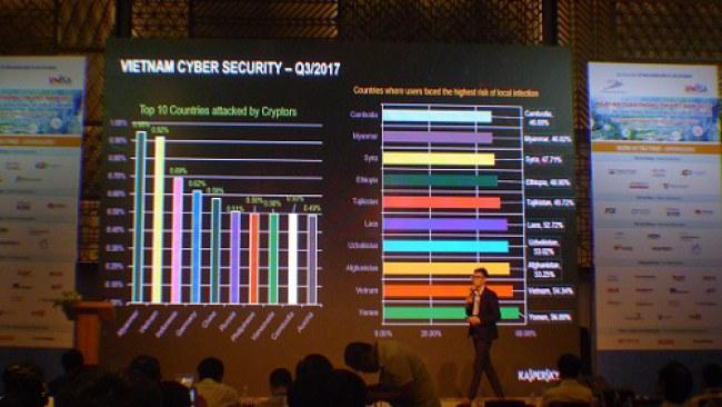 Những báo động về tình hình an toàn thông tin Việt Nam đã được các chuyên gia công bốtại hội thảo An toàn thông tin Việt Nam 2017 vừa qua.