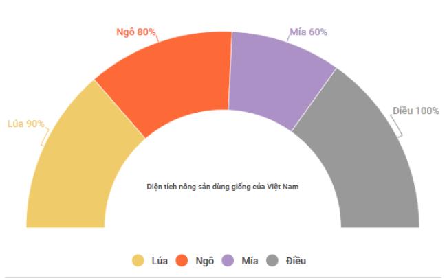 Biểu đồ tỷ lệ nông sản dùng giống của Việt Nam