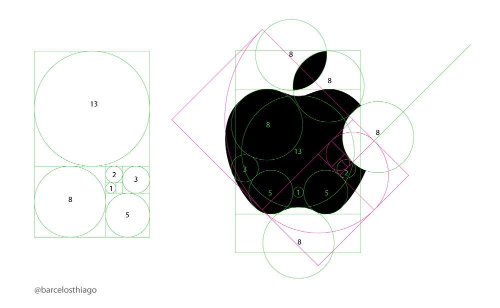 - Chúng ta thử nhìn vào logo của Apple, một quả táo cắn dở trông rất vừa mắt được tạo nên bởi vài đường tròn đơn giản, thế nhưng ẩn sau vài cái đường tròn đơn giản đấy là cả một công trình phức tạp, tính toán kĩ càng áp dụng tỉ lệ vàng, tỉ lệ hài hòa nhất trong tự nhiên, như thế này: