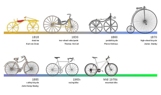Những cột mốc chính trong lịch sử phát triển xe đạp - Ảnh: yeslerapparel.com