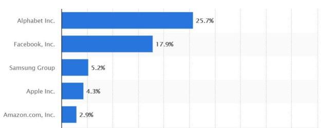 Hơn 50% thời gian người dùng dành cho di động thuộc về GAFA - Theo statista.com