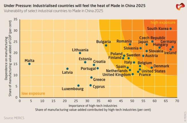 """Những Quốc gia sẽ cảm thấy sức nóng từ """"Made in China 2025"""" - Theo: Merics.org"""