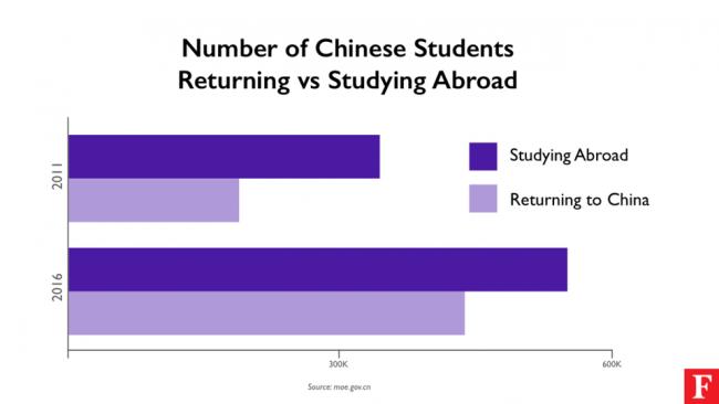Số lượng sinh viên Trung Quốc đi du học và quay lại nước - Theo: forbes.com