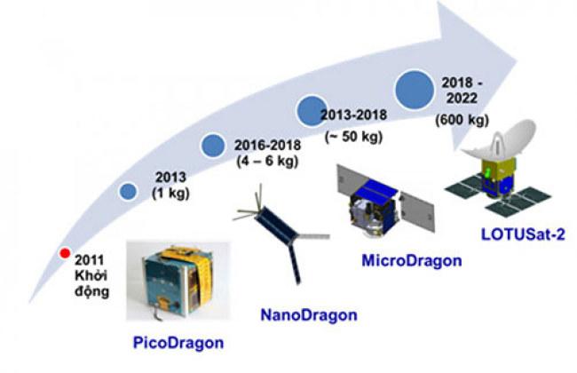 Lộ trình phát triển vệ tinh của Việt Nam. Ảnh:VNSC.