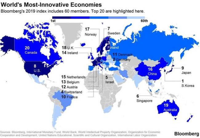 Top 20 nền kinh tế đứng đầu trong Chỉ số Đổi mới Bloomberg 2019