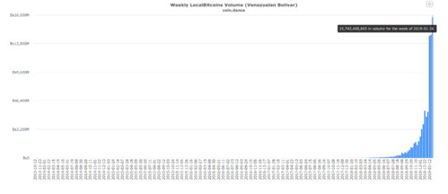 Giá trị giao dịch Bitcoin tại Venezuela theo cấp số nhân